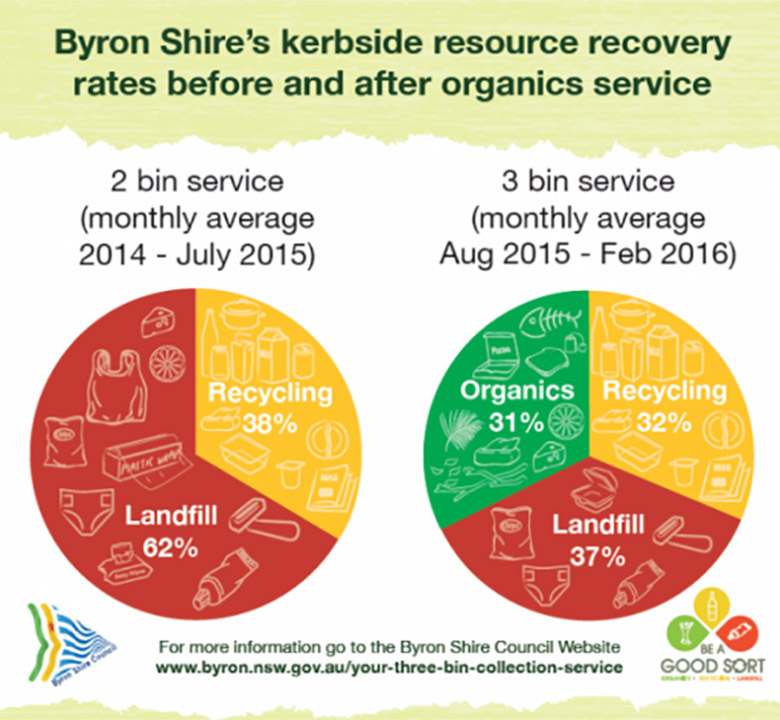 Byron Shires Kerbside Resource Recovery